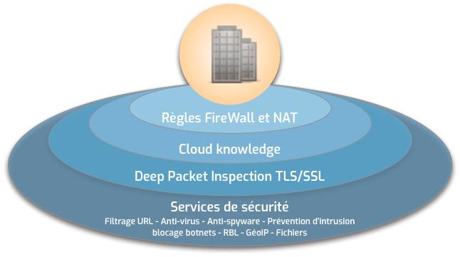 L'écosystème SonicWall protége votre entreprise avec NetWalker dans le Tarn et partout en France